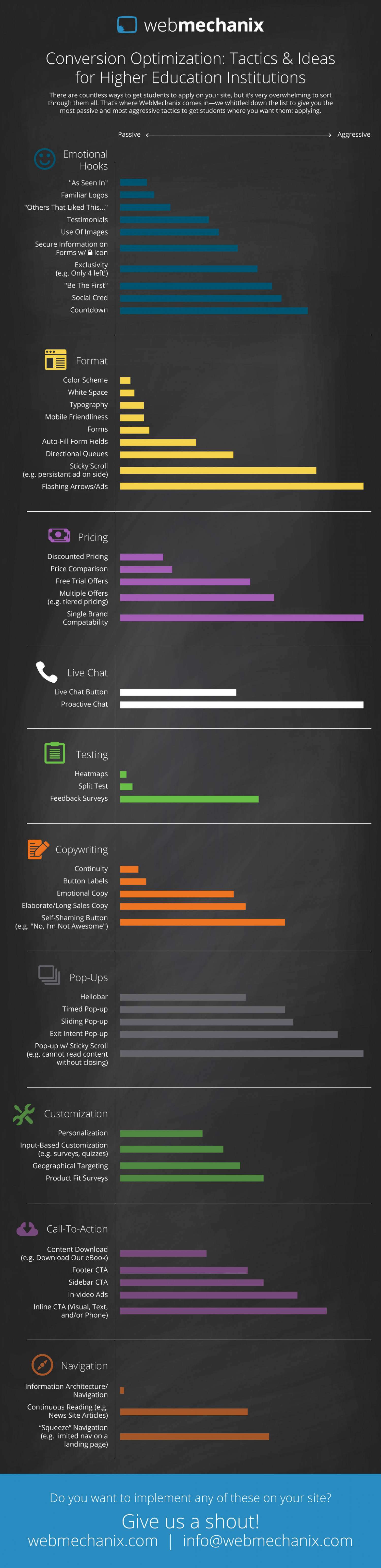 Conversion Optimization: Tactics & Ideas for Higher Education Institutions Infographic
