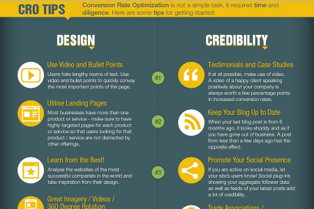 Conversion Rate Optimisation Infographic