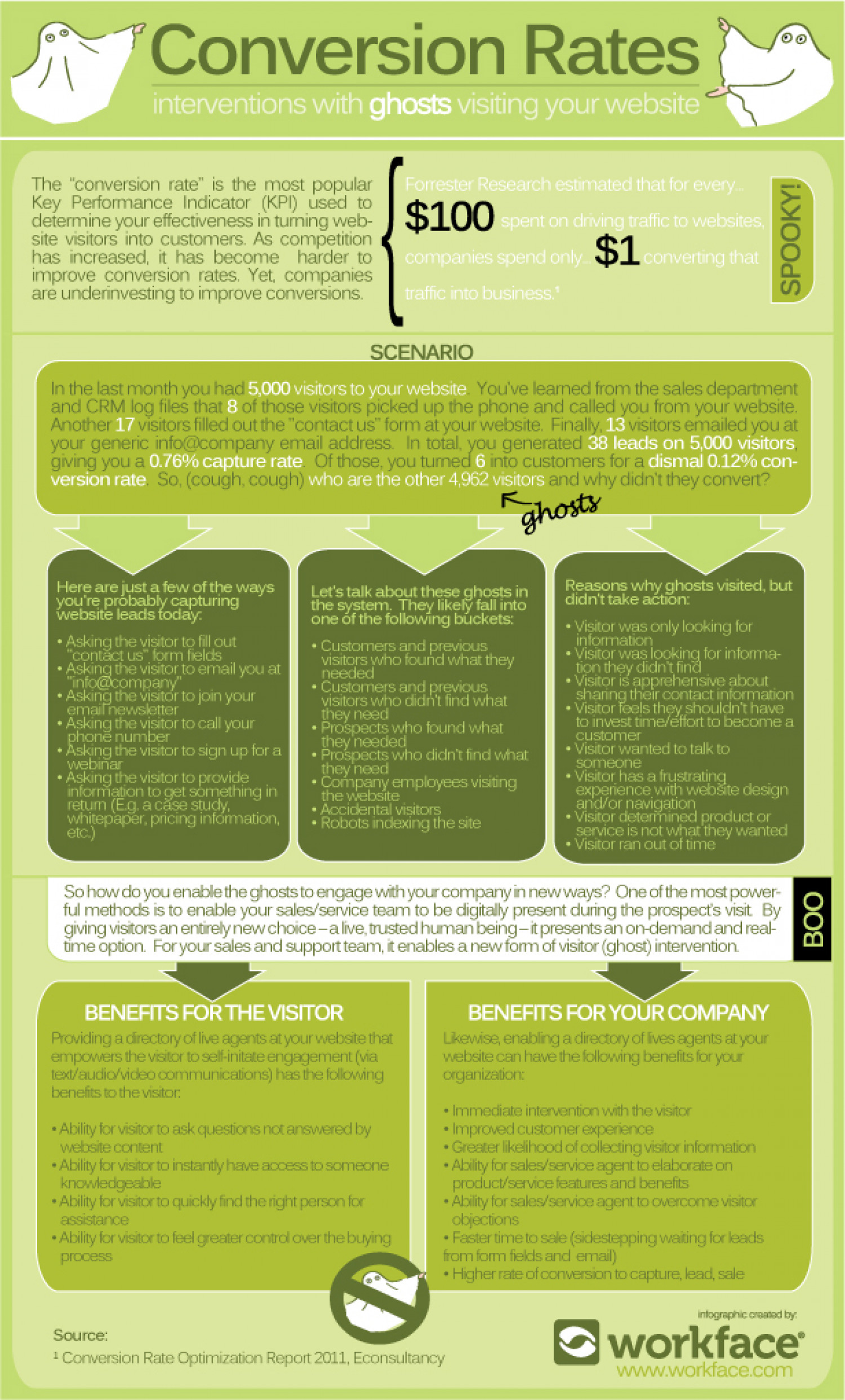 Conversion Rates: Interventions with Ghosts Visiting Your Website Infographic