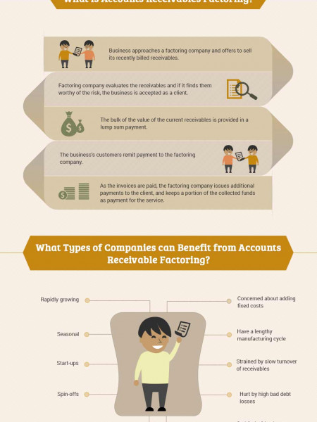 Converting Accounts Receivable Into Working Capital with Factoring Infographic