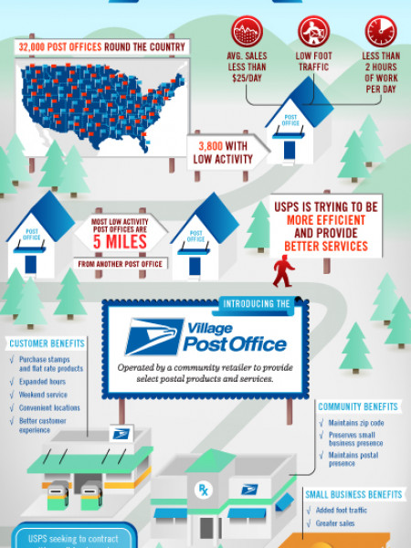 Converting Low Activity Post Offices Infographic