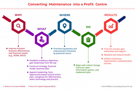 Converting Maintenance into a profit centre Infographic