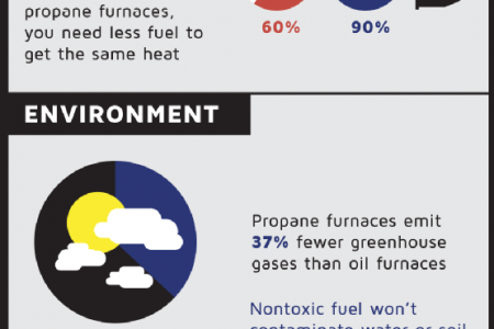 Converting Your Oil Furnace to Gas Infographic