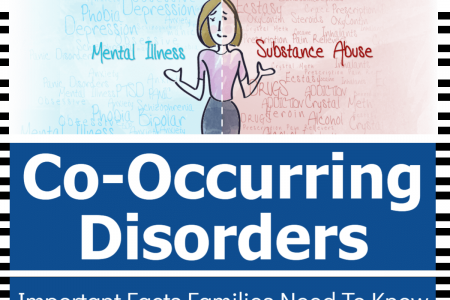 Co-occurring Disorders - Important Facts Families Need to Know Infographic