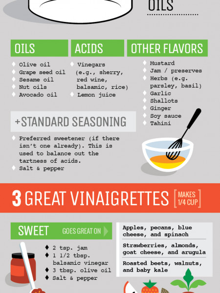 Cooking Formula for a Simple Vinaigrette Infographic