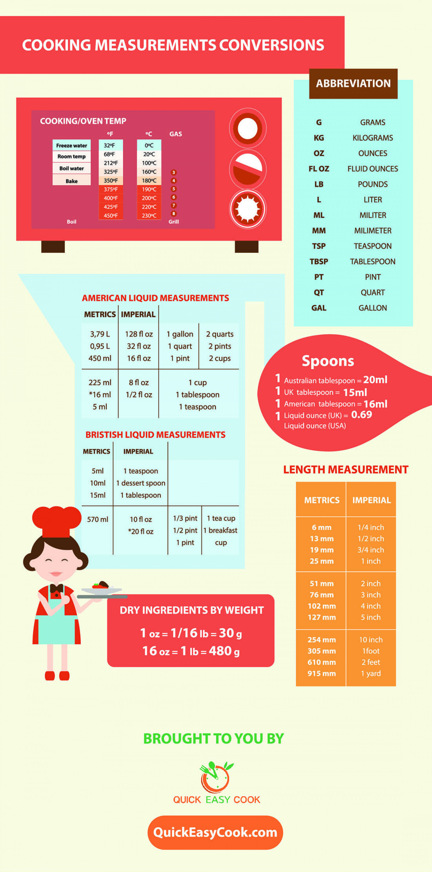 Cooking Measurement and Conversion Infographic