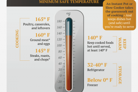 Cooking Tips And Tech Infographic