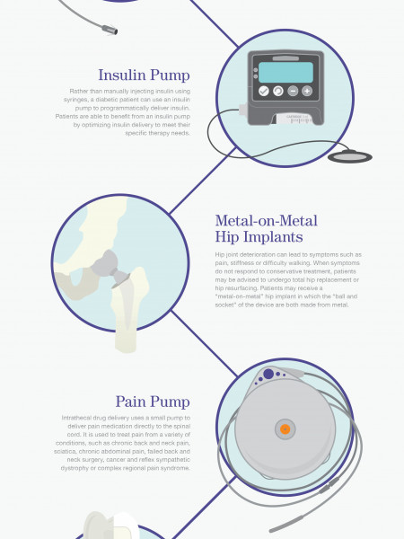 Cool Fact #3 : Medical Devices and Quality of Life Infographic