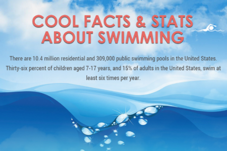 Cool Facts & Stats About Swimming Infographic