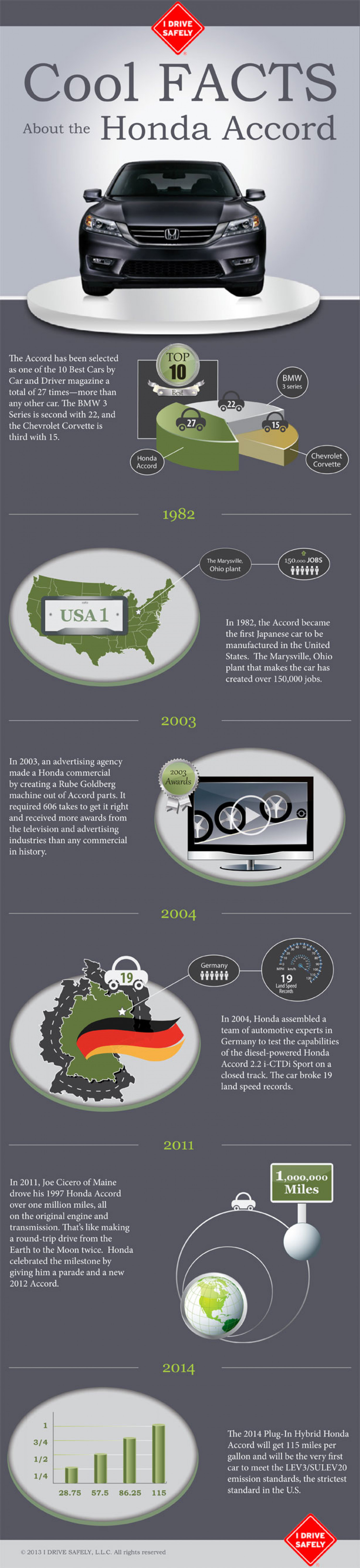 Cool Facts About the Honda Accord Infographic