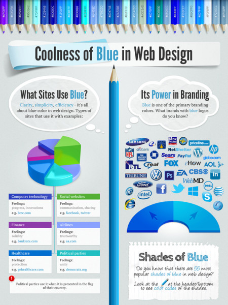 Coolness of Blue in Web Design Infographic