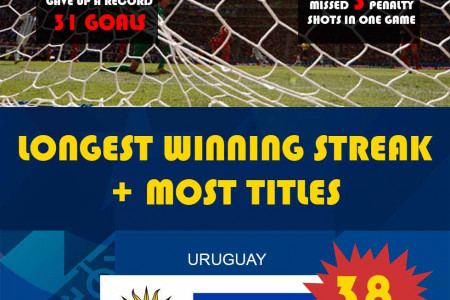 Copa America Chile 2015 - 99 Years of History Infographic