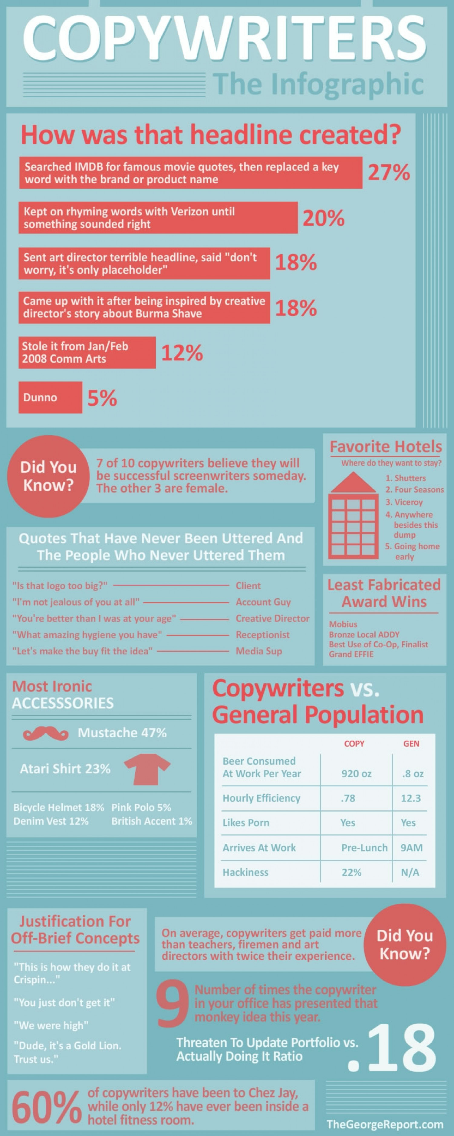 Copywriters in Numbers  Infographic