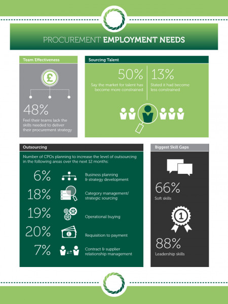 Cordant Procurement: Employment Needs Infographic