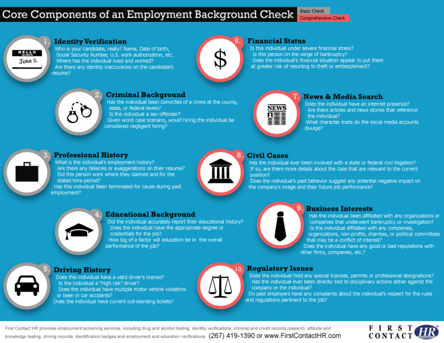 Core Components of a Background Check  Infographic