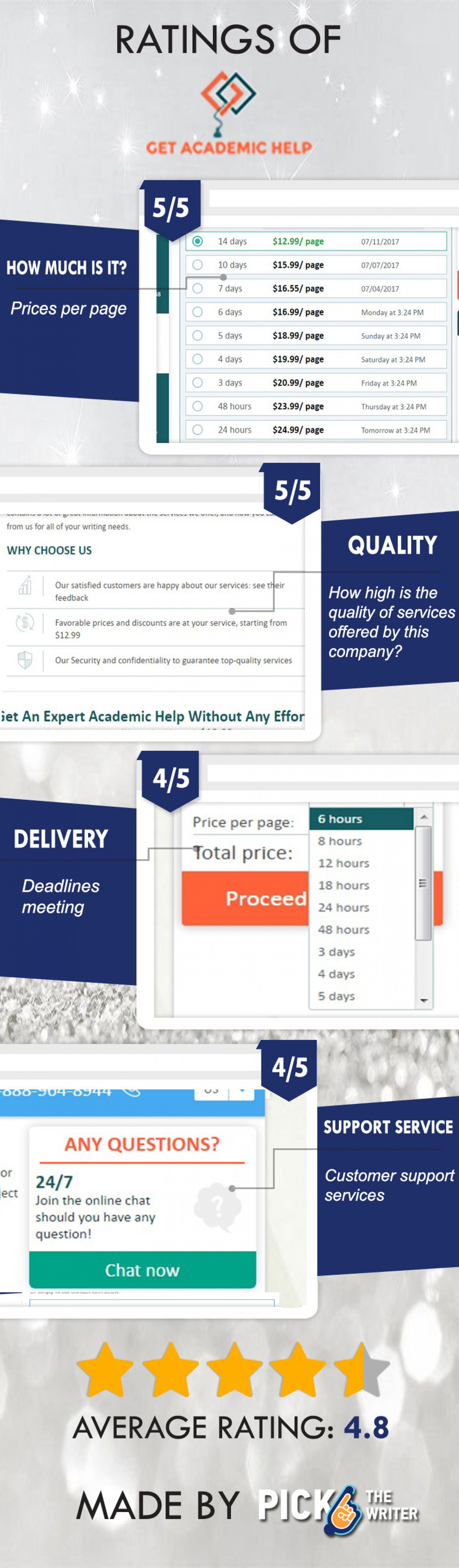 Core features of a trustworthy paper writing website. Look at the list and keep on top with PickTheWriter Infographic