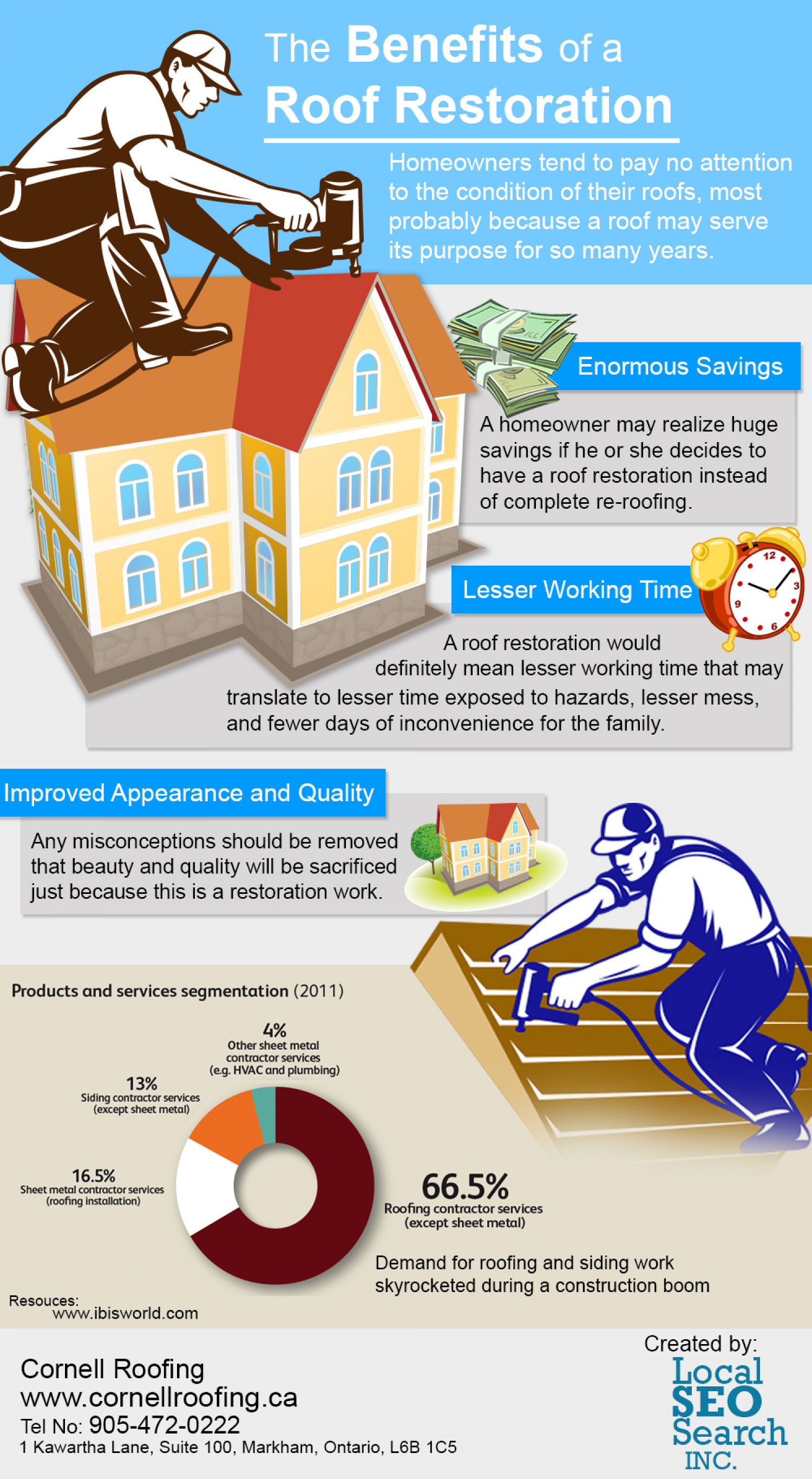 The Benefits of Roof Restoration Infographic