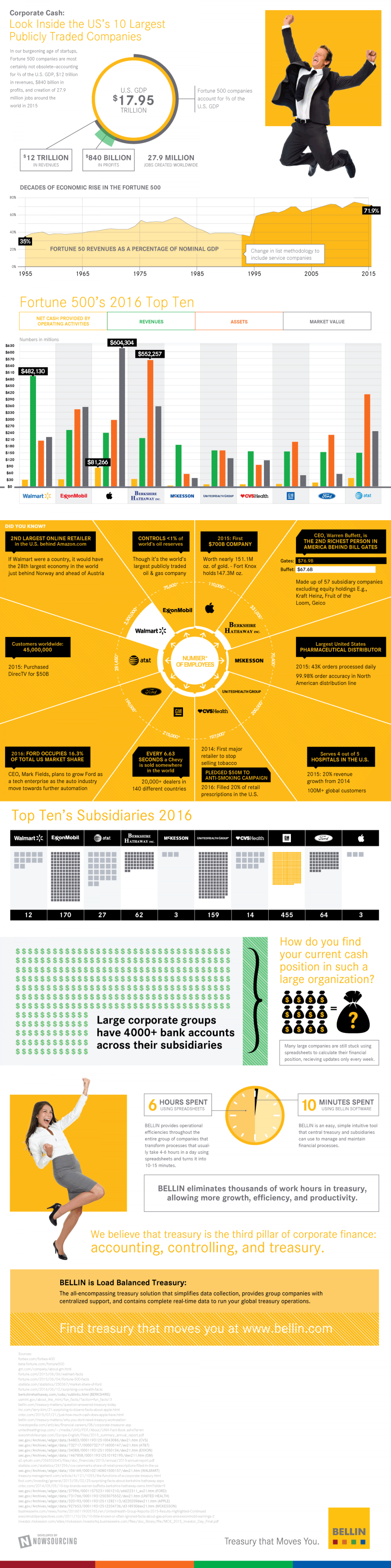 Corporate Cash Flow Management In Fortune 10 Corporations Infographic
