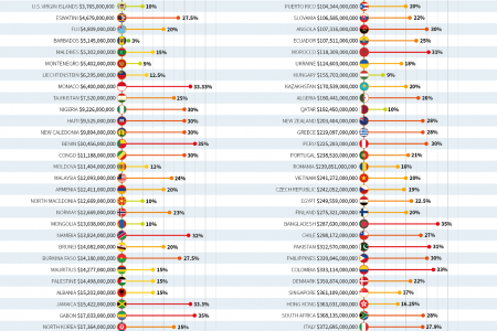 Corporate Tax by Country Around the World Infographic
