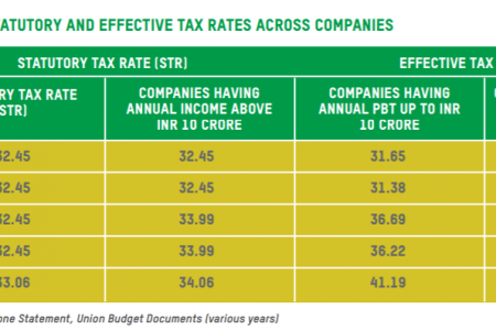 Corporate tax exemptions - Oxfam India Infographic