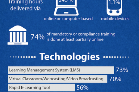 Corporate Training Trends Infographic