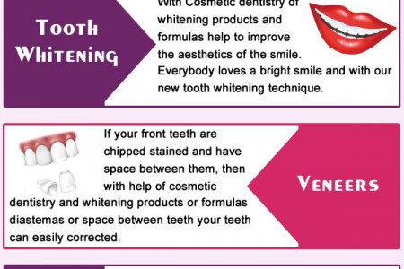 Cosmetic Dentistry Treatmentin  Richardson,Tx Infographic