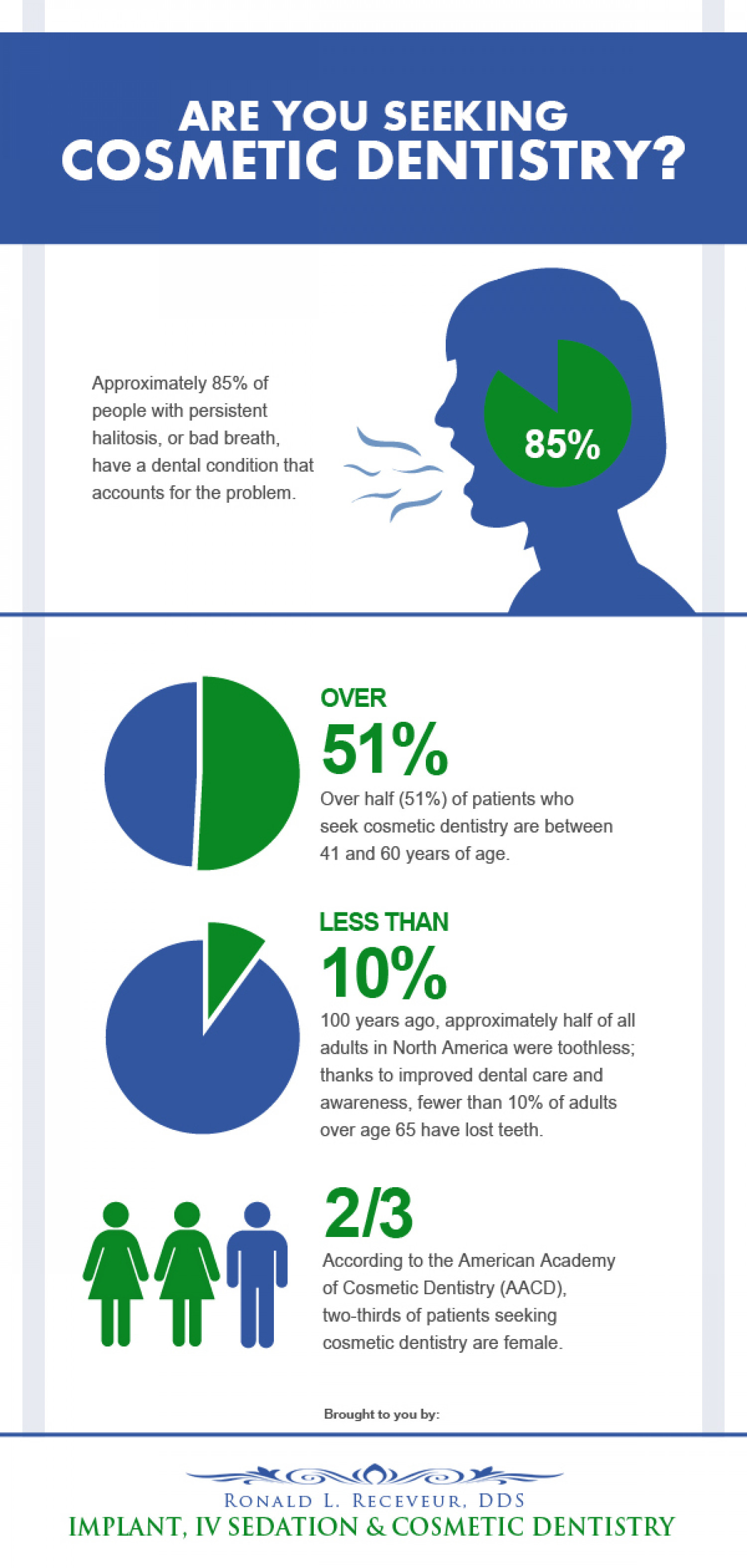 Are you Seeking Cosmetic Dentistry? Infographic