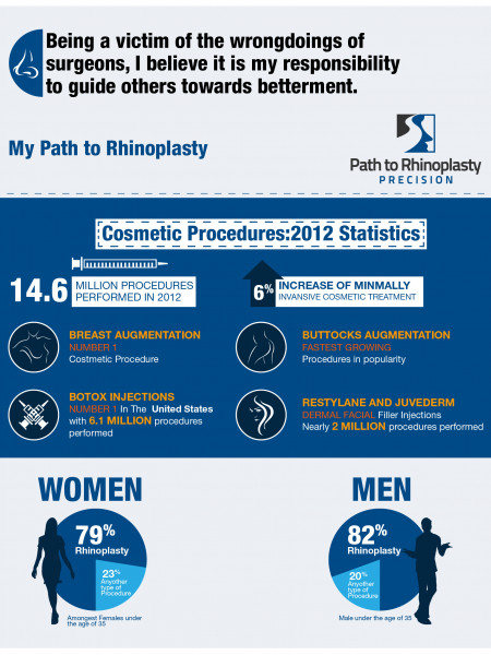 Cosmetic Surgeries - Infographics Infographic