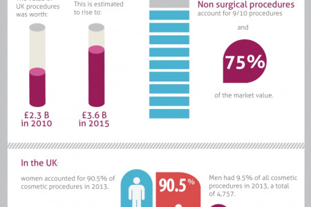 Cosmetic Surgery – Facts & Figures Infographic