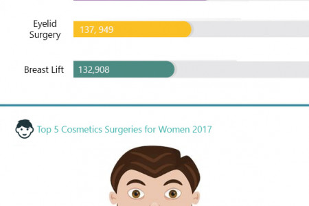 Cosmetic Surgery Procedure Infographic