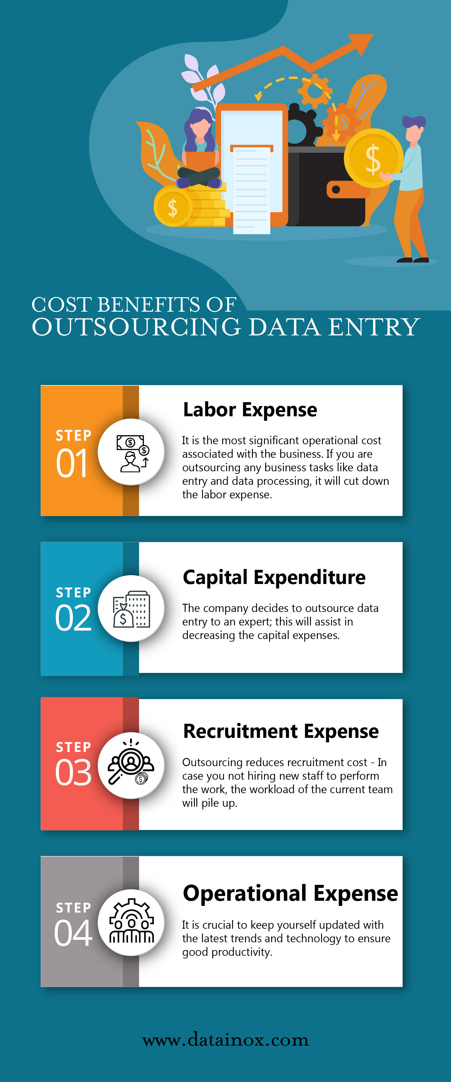 COST BENEFITS OF OUTSOURCING DATA ENTRY SERVICES Infographic