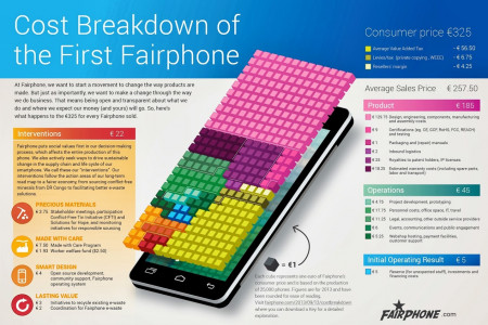 Cost breakdown of the first Fairphone Infographic