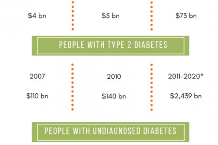 Cost for Adults with Diabetes in the United States Infographic