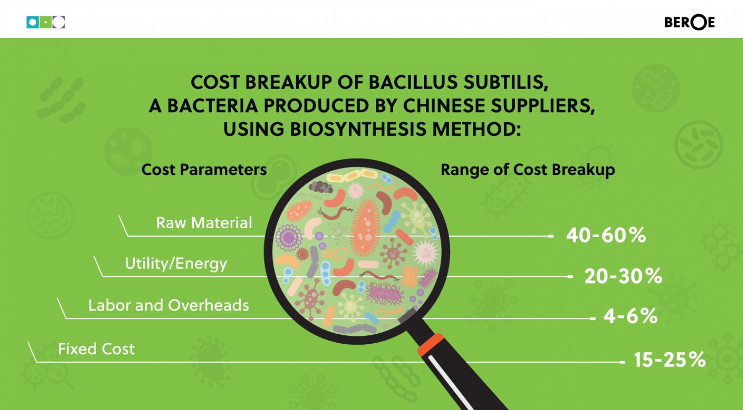 Cost model for Bacteria Infographic