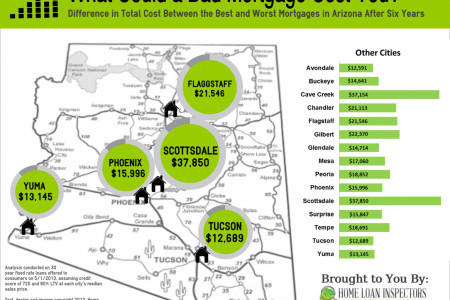 Cost of a Bad Mortgage Infographic
