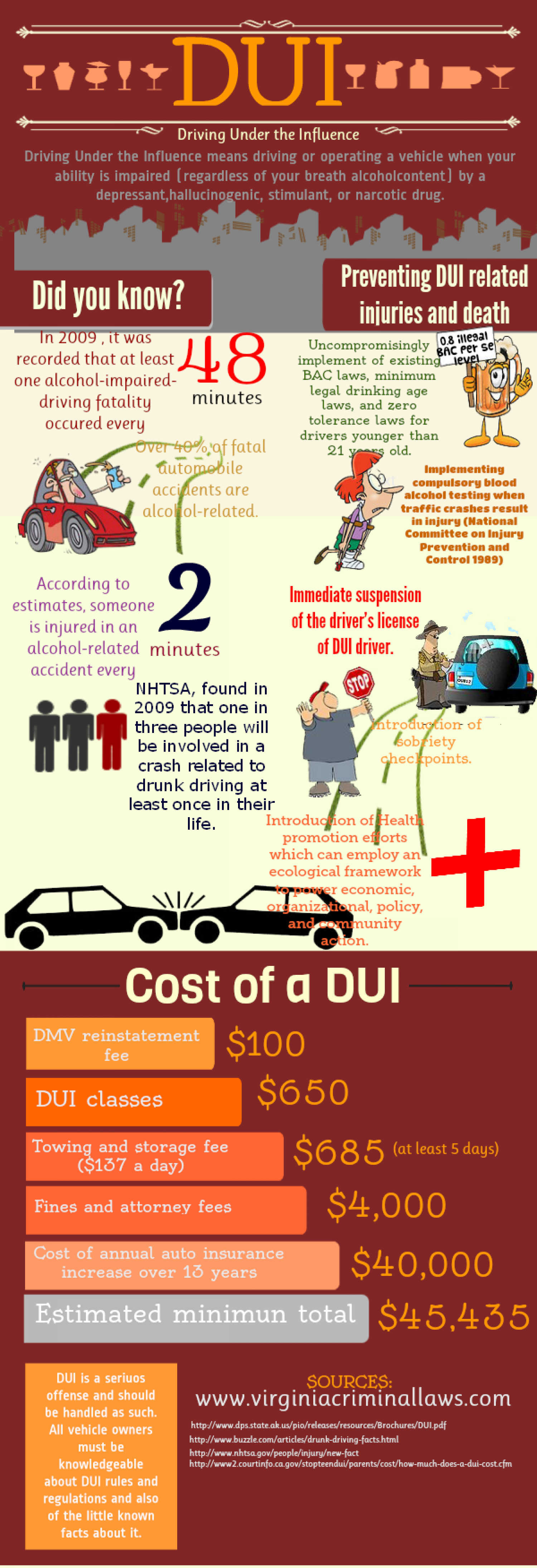 Cost of a DUI Infographic