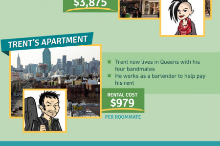 Cost of Apartments in Adult Cartoons Infographic