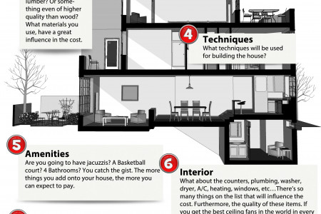 Cost of Building a House Infographic