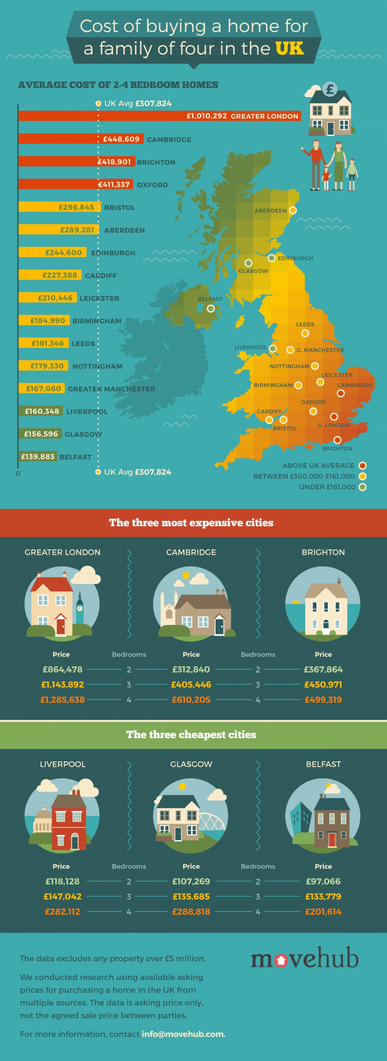 Cost of buying a family home in the UK Infographic