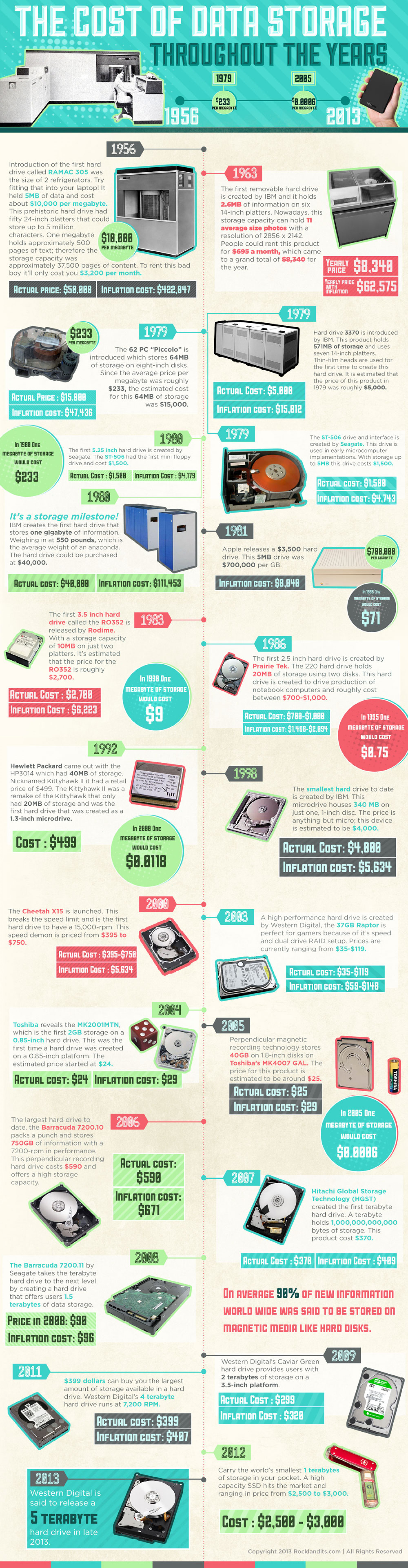 Cost of Data Storage Through the Years Infographic