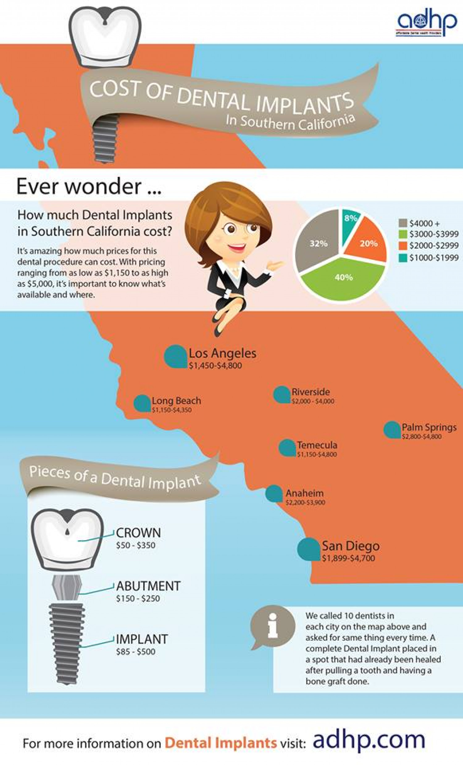 Cost of Dental Implants in Southern California Infographic
