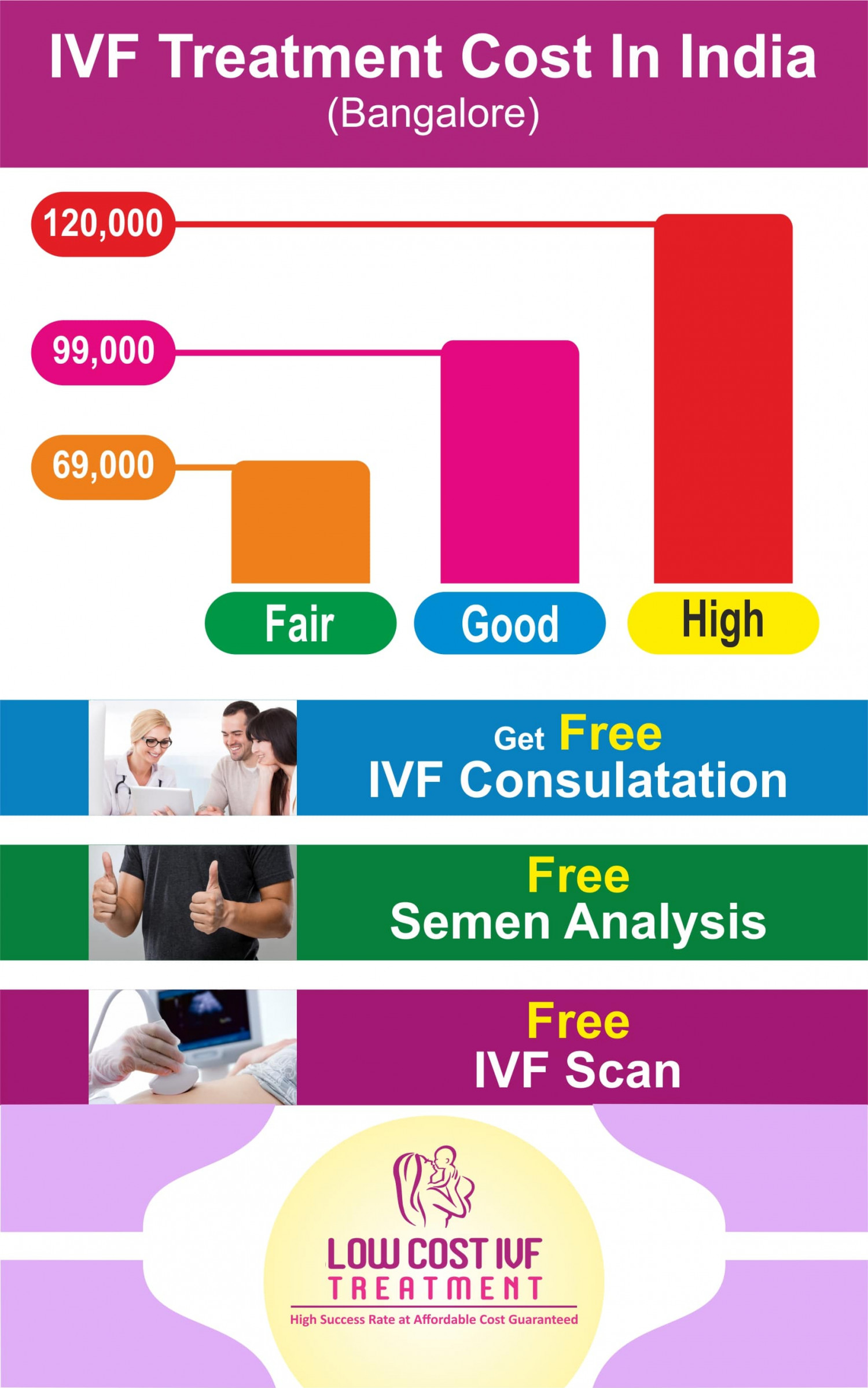 IVF Cost   What is the IVF Treatment Cost in India 2019? IVF Treatment in Bangalore Infographic