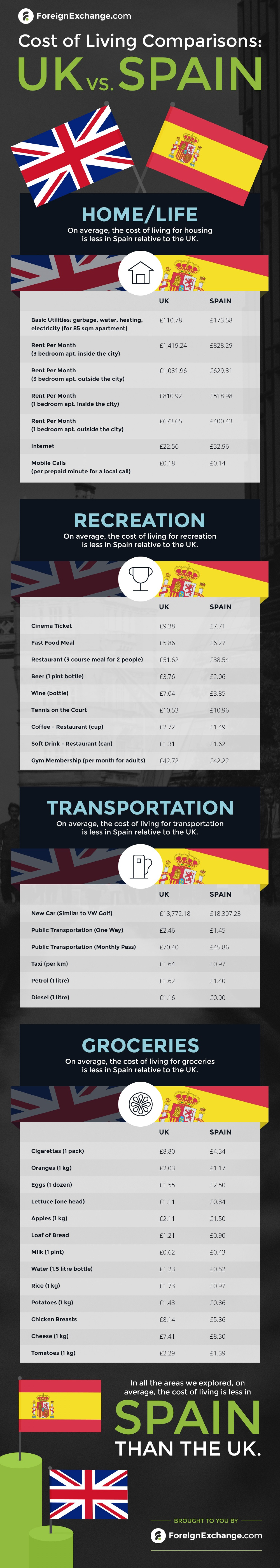 Cost of Living Comparisons: UK vs. Spain Infographic
