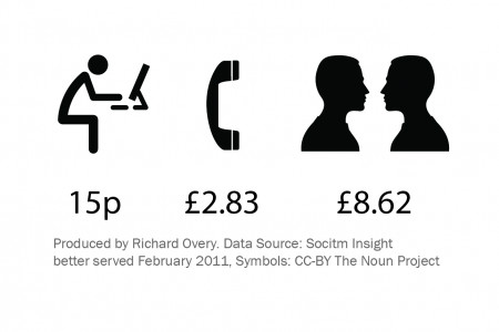 Cost of Local Government Transaction (UK) Infographic