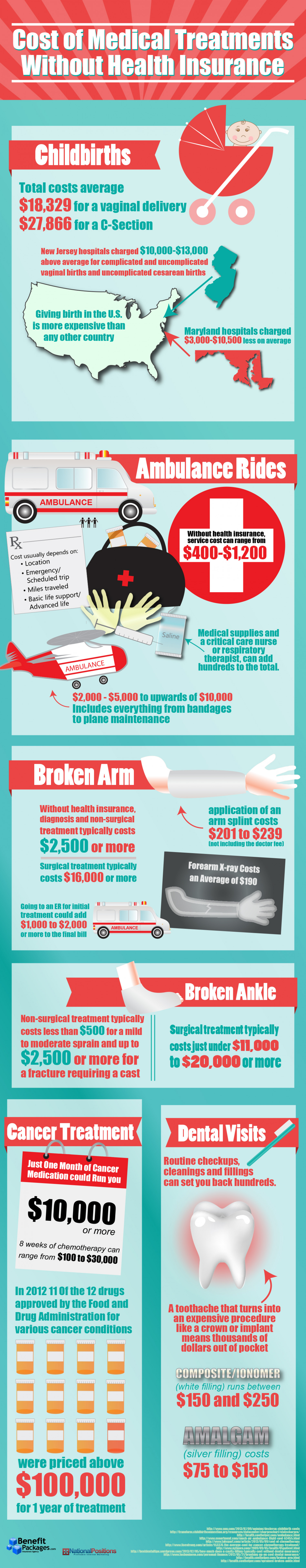 Cost of Medical Treatments Without Health Insurance Infographic