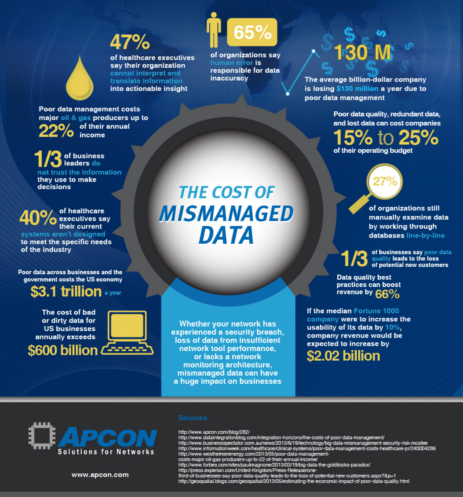 Cost of Mismanaged Data Infographic