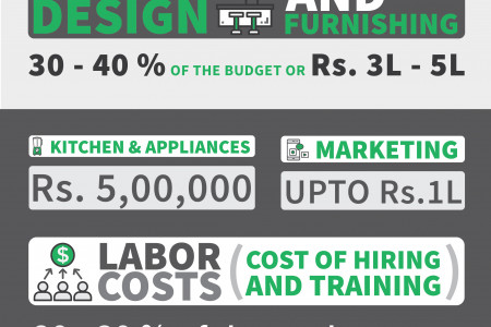 Cost of Opening a Restaurant in India Infographic
