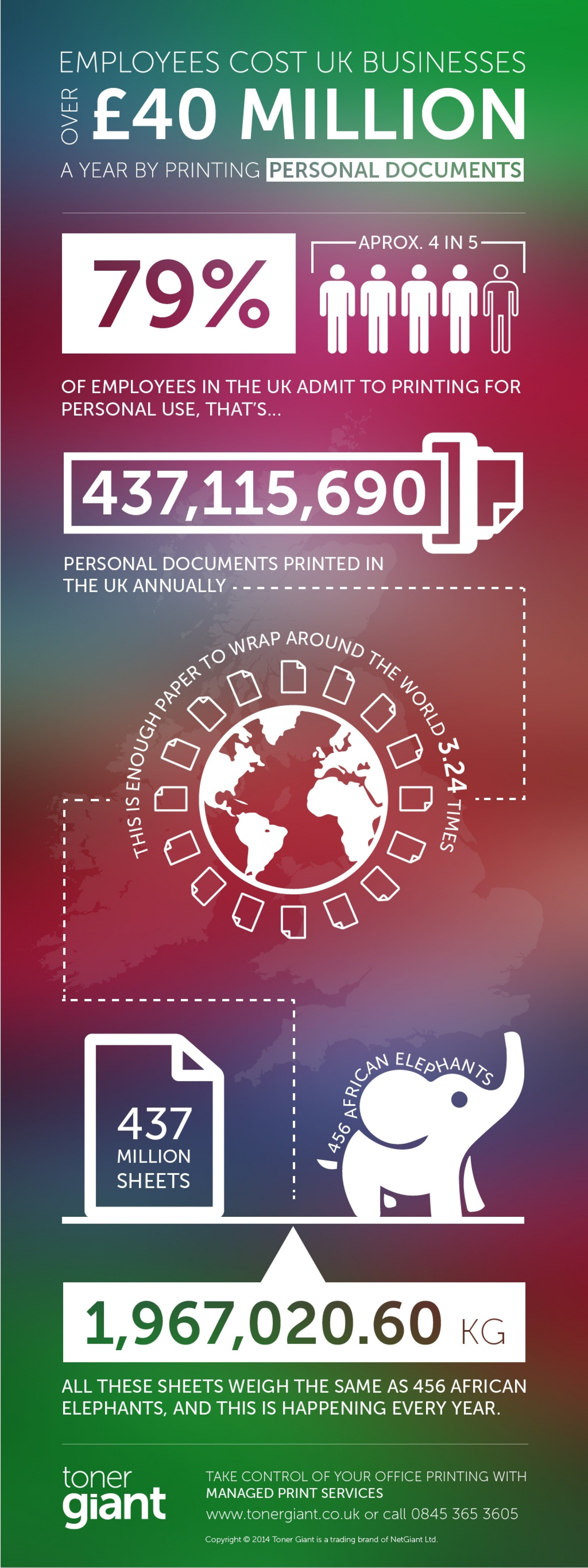 Cost of Personal Printing Infographic