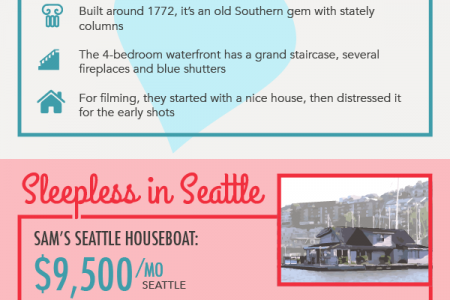 Cost of the Apartments in the Most Romantic Movies Infographic
