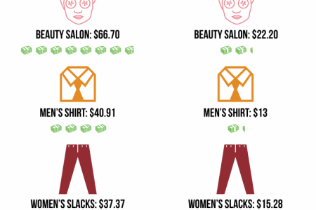 Cost-Of-Living: Manhattan vs. The Least Expensive City In The US, Harlingen, TX Infographic